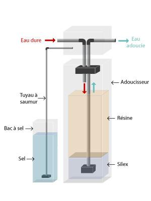 Installation d'un adoucisseur d'eau à Saintes (17) - Dupré Habitat Énergies