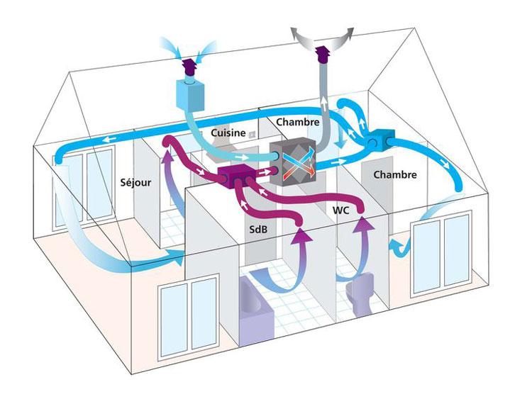 Installation de VMC double flux à Saintes (17) - Dupré Habitat Energies