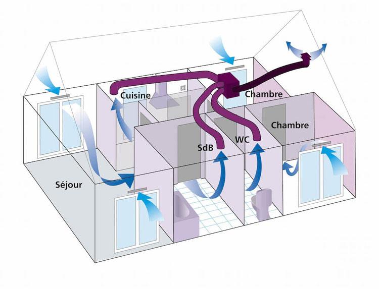 Installation de VMC simple flux à Saintes (17) - Dupré Habitat Energies
